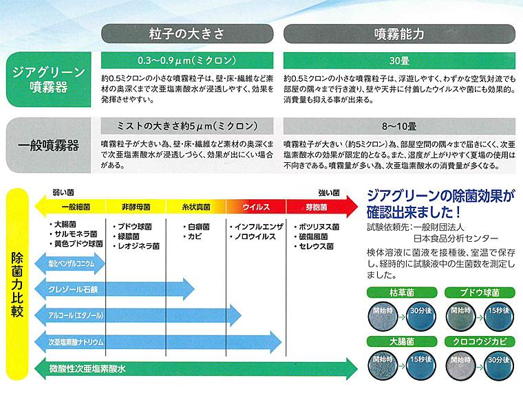 除菌力の比較